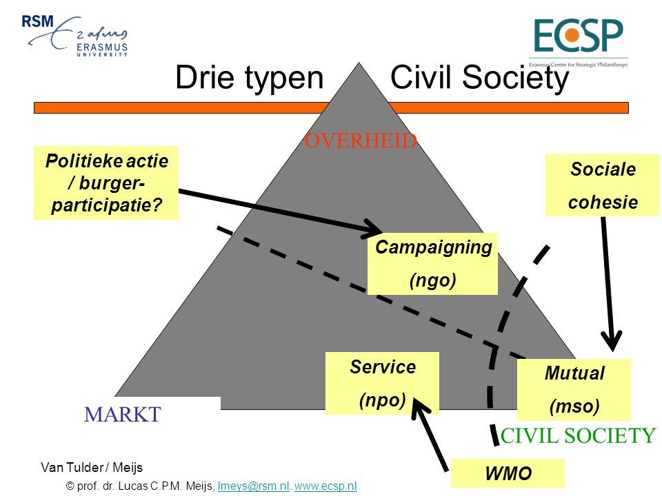 © prof. dr. Lucas C.P.M. Meijs, lmeys@rsm.nl. www.ecsp.nllmeys@rsm.nlwww.ecsp.nl Service (npo) Campaigning (ngo) Mutual (mso) CIVIL SOCIETY OVERHEID M