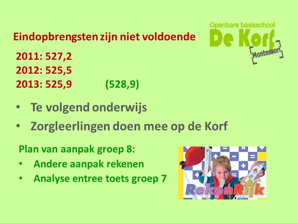 Eindopbrengsten zijn niet voldoende • Te volgend onderwijs • Zorgleerlingen doen mee op de Korf Plan van aanpak groep 8: • Andere aanpak rekenen • Ana
