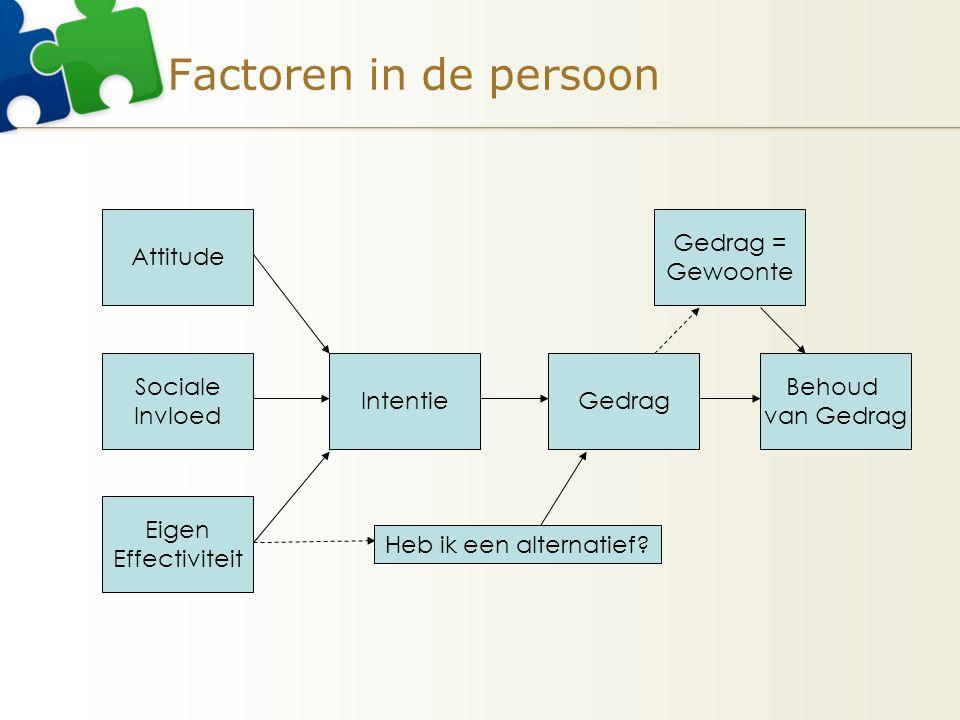 Factoren in de persoon Gedrag = Gewoonte Sociale Invloed Behoud van Gedrag Intentie Attitude Eigen Effectiviteit Gedrag Heb ik een alternatief?