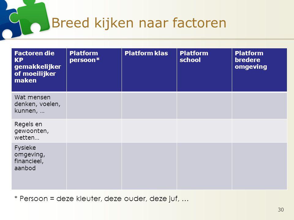 Breed kijken naar factoren Factoren die KP gemakkelijker of moeilijker maken Platform persoon* Platform klasPlatform school Platform bredere omgeving