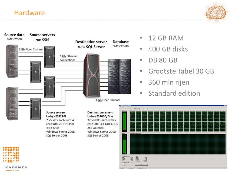 Hardware • 12 GB RAM • 400 GB disks • DB 80 GB • Grootste Tabel 30 GB • 360 mln rijen • Standard edition