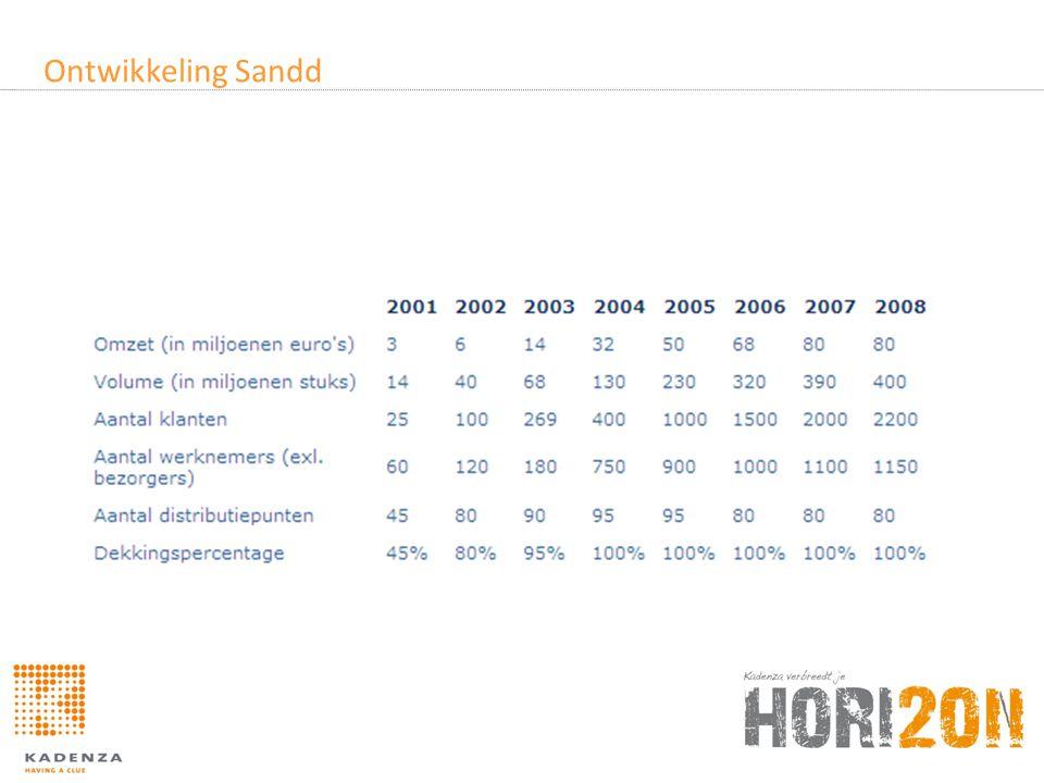 Huidige situatie © 2011 – Norbert de Vries – Sandd B.V.Sheet 6 Situatie vanaf 2011 Op dit moment hebben 5 rapportage omgevingen met meer dan 200 gebruikers op HQ en in het netwerk: •Sales •Netwerk (nieuw) •BBSC •Human Resources •Netwerk (SMIP2) => wordt langzaam uitgefaseerd