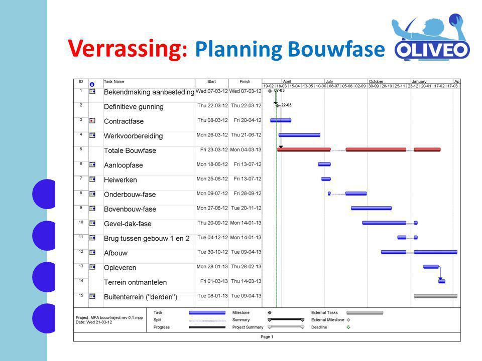 Verrassing : Planning Bouwfase