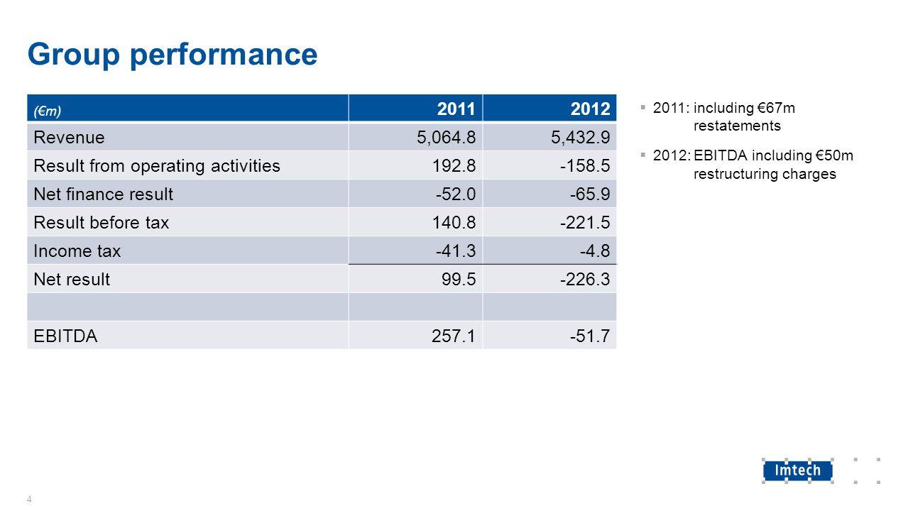 Breakdown EBITDA performance 5 (€m)20112012% revenue Benelux26.9-54.6-5.7% Germany & Eastern Europe82.2-132.5-9.7% UK & Ireland26.444.25.9% Spain & Turkey4.9-2.3-1.0% Nordic55.360.37.5% ICT, Traffic & Marine83.962.86.7 Group management/Eliminations-22.5-29.6- 257.1-51.7-1.0%  2012: EBITDA including €50m restructuring charges  Benelux: €35.7m  Spain: €5.4m  Marine: €9.1m