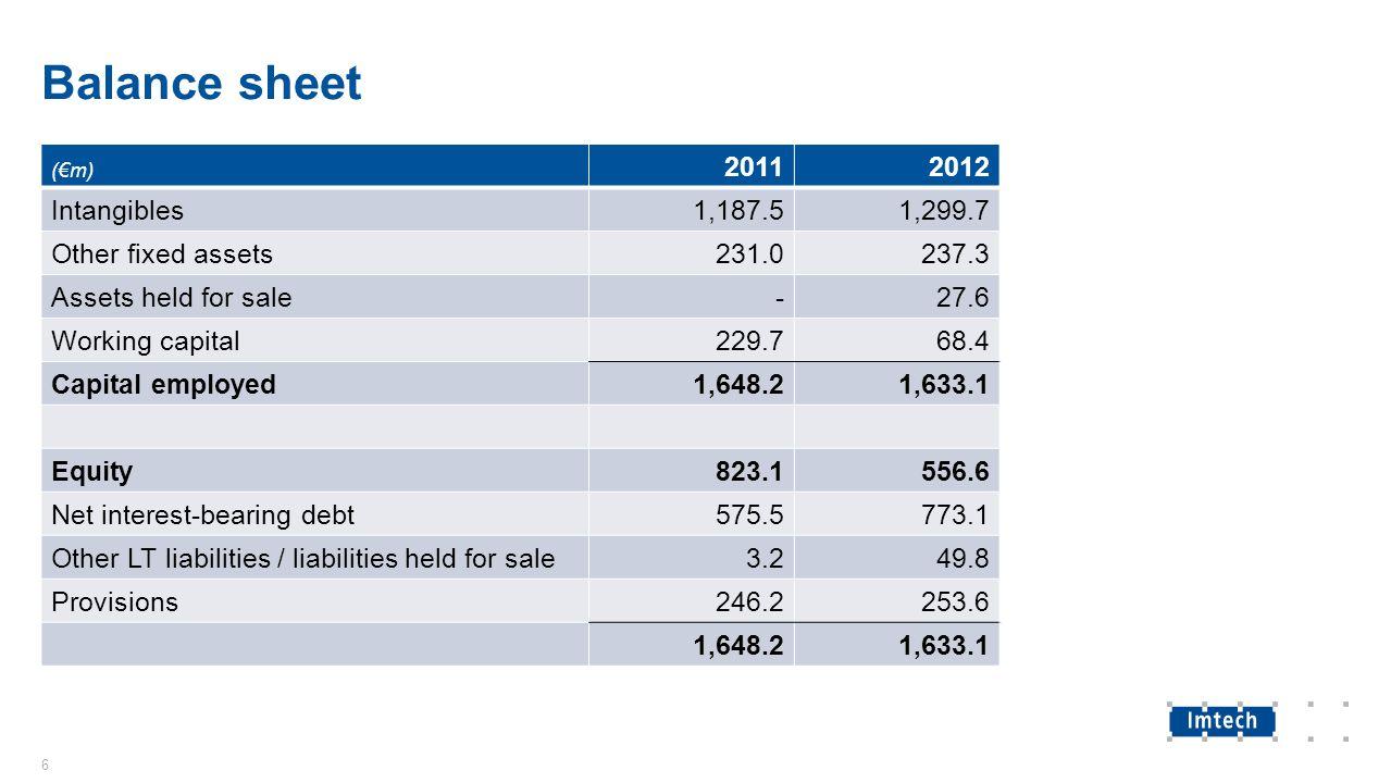 Balance sheet - goodwill (€m) 2011 Book value 2012 Book valueEBITDA Benelux37.038.0-55 Germany & Eastern Europe28.8 -133 UK & Ireland97.1130.944 Spain & Turkey42.367.2-2 Nordic410.2428.160 ICT, Traffic & Marine382.6388.663 Group management-30 998.01,081.6-52 7