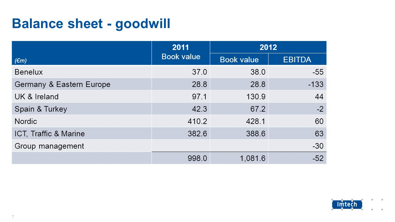 Balance sheet - goodwill (€m) 2011 Book value 2012 Book valueEBITDA Benelux37.038.0-55 Germany & Eastern Europe28.8 -133 UK & Ireland97.1130.944 Spain & Turkey42.367.2-2 Nordic410.2428.160 ICT, Traffic & Marine382.6388.663 Group management-30 998.01,081.6-52 7