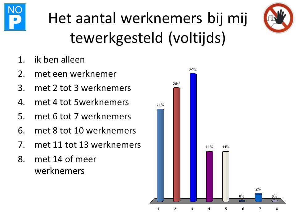 NO P Het aantal werknemers bij mij tewerkgesteld (voltijds) 1.ik ben alleen 2.met een werknemer 3.met 2 tot 3 werknemers 4.met 4 tot 5werknemers 5.met 6 tot 7 werknemers 6.met 8 tot 10 werknemers 7.met 11 tot 13 werknemers 8.met 14 of meer werknemers