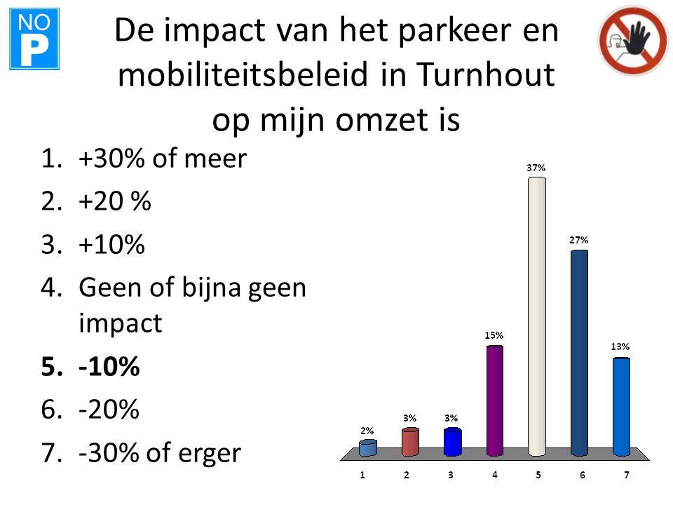 NO P De impact van het parkeer en mobiliteitsbeleid in Turnhout op mijn omzet is 1.+30% of meer 2.+20 % 3.+10% 4.Geen of bijna geen impact 5.-10% 6.-2