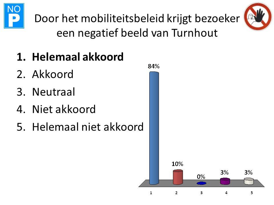 NO P Door het mobiliteitsbeleid krijgt bezoeker een negatief beeld van Turnhout 1.Helemaal akkoord 2.Akkoord 3.Neutraal 4.Niet akkoord 5.Helemaal niet akkoord