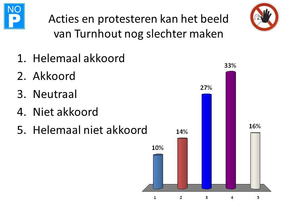NO P Acties en protesteren kan het beeld van Turnhout nog slechter maken 1.Helemaal akkoord 2.Akkoord 3.Neutraal 4.Niet akkoord 5.Helemaal niet akkoord