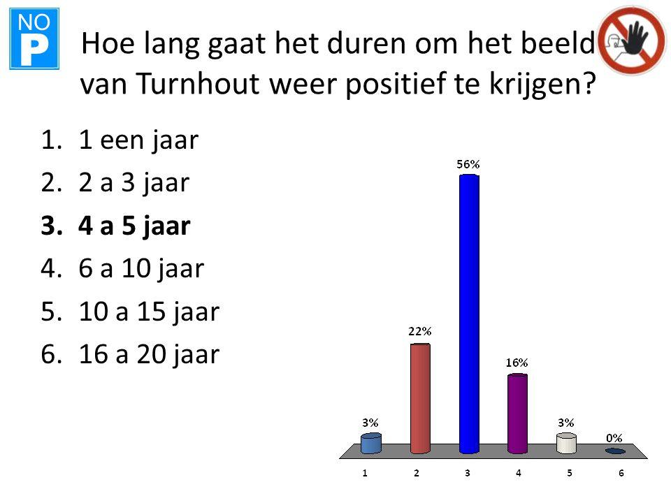NO P Hoe lang gaat het duren om het beeld van Turnhout weer positief te krijgen? 1.1 een jaar 2.2 a 3 jaar 3.4 a 5 jaar 4.6 a 10 jaar 5.10 a 15 jaar 6