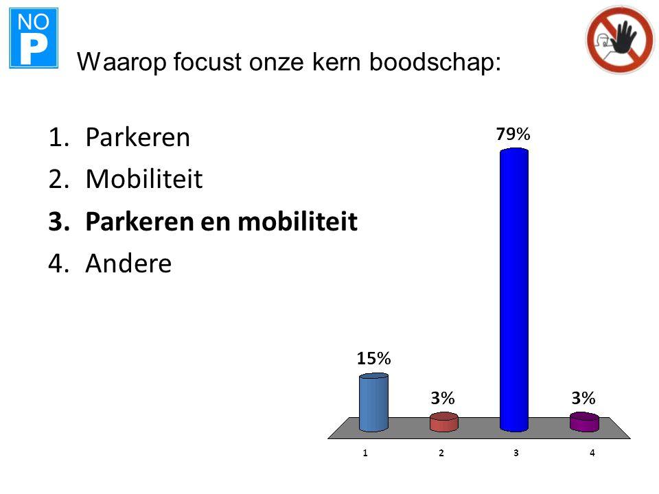 NO P Waarop focust onze kern boodschap: 1.Parkeren 2.Mobiliteit 3.Parkeren en mobiliteit 4.Andere
