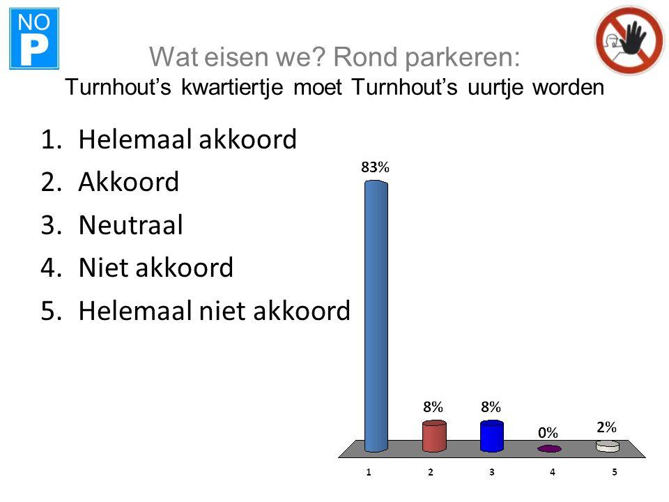 NO P Wat eisen we? Rond parkeren: Turnhout's kwartiertje moet Turnhout's uurtje worden 1.Helemaal akkoord 2.Akkoord 3.Neutraal 4.Niet akkoord 5.Helema