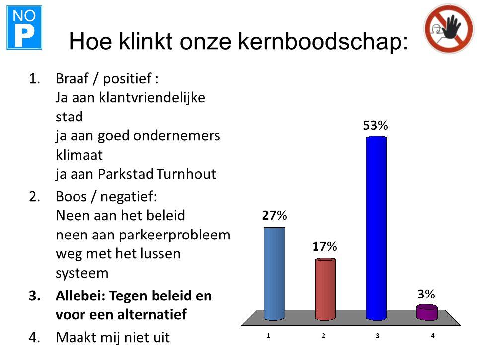 NO P Hoe klinkt onze kernboodschap: 1.Braaf / positief : Ja aan klantvriendelijke stad ja aan goed ondernemers klimaat ja aan Parkstad Turnhout 2.Boos / negatief: Neen aan het beleid neen aan parkeerprobleem weg met het lussen systeem 3.Allebei: Tegen beleid en voor een alternatief 4.Maakt mij niet uit