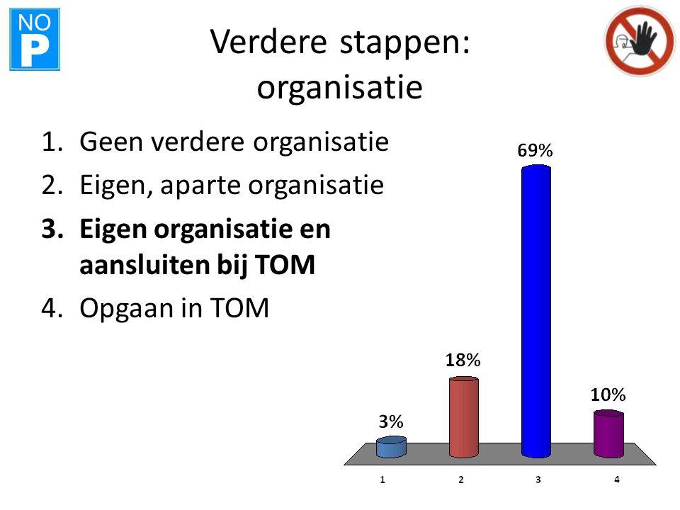 NO P Verdere stappen: organisatie 1.Geen verdere organisatie 2.Eigen, aparte organisatie 3.Eigen organisatie en aansluiten bij TOM 4.Opgaan in TOM
