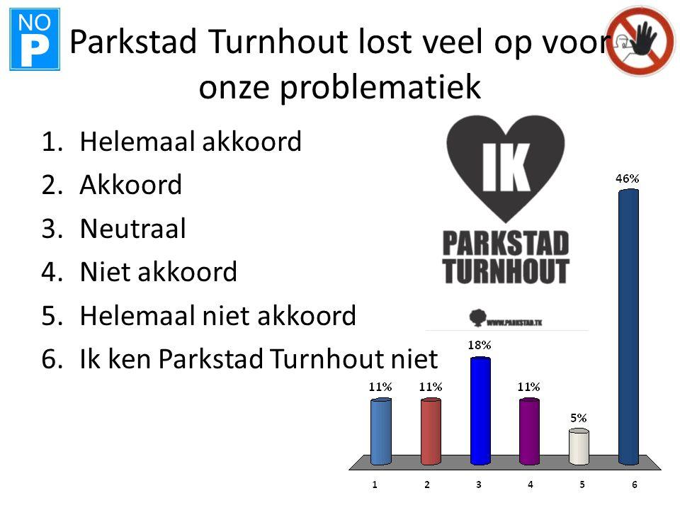 NO P Parkstad Turnhout lost veel op voor onze problematiek 1.Helemaal akkoord 2.Akkoord 3.Neutraal 4.Niet akkoord 5.Helemaal niet akkoord 6.Ik ken Parkstad Turnhout niet