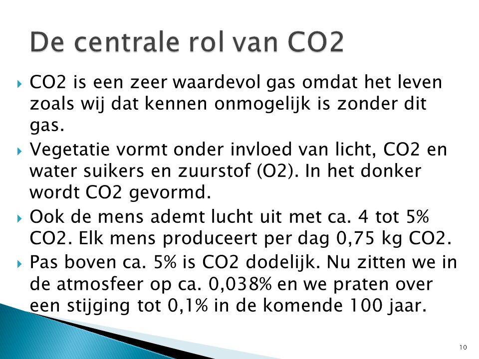  CO2 is een zeer waardevol gas omdat het leven zoals wij dat kennen onmogelijk is zonder dit gas.