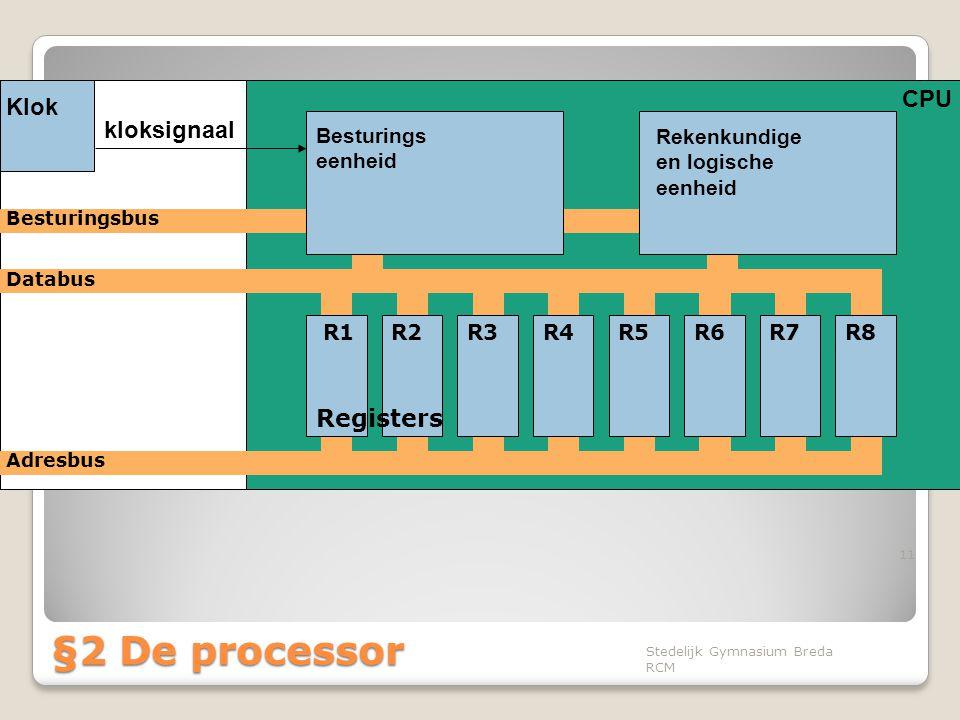 CPU 11 Klok kloksignaal Besturingsbus Databus Adresbus R1R2R3R4R5R6R7R8 Registers Besturings eenheid Rekenkundige en logische eenheid Stedelijk Gymnas