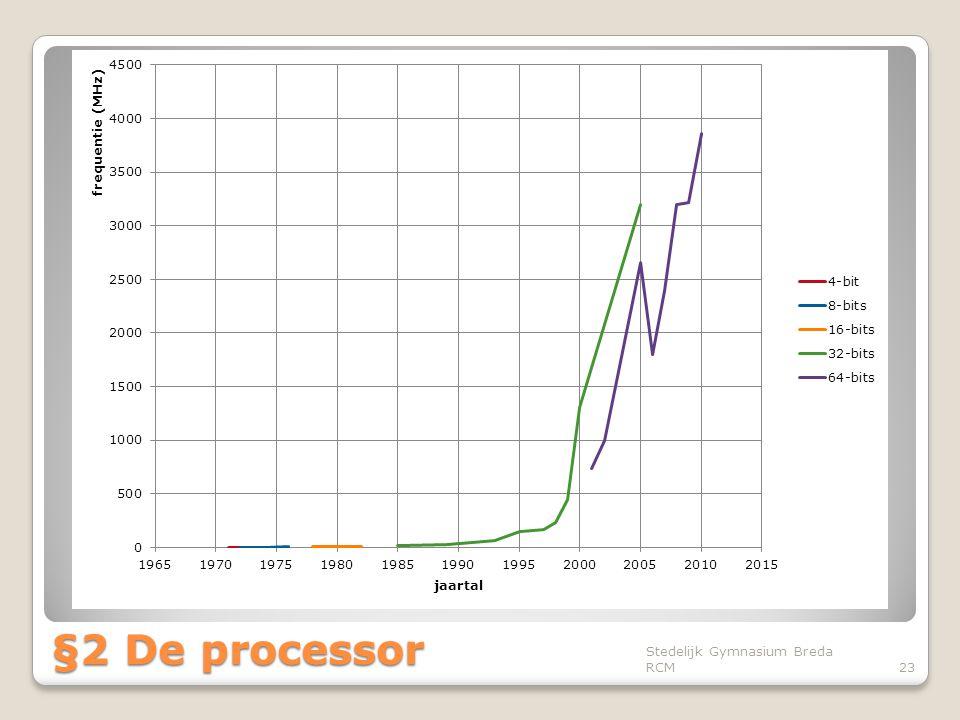 Stedelijk Gymnasium Breda RCM23 §2 De processor