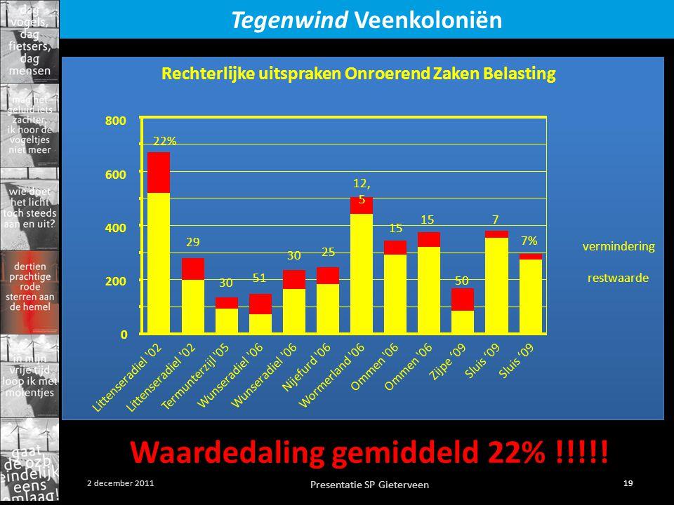 Presentatie SP Gieterveen 19 2 december 2011 Tegenwind Veenkoloniën Rechterlijke uitspraken Onroerend Zaken Belasting vermindering restwaarde 0 200 400 600 800 22% 29 30 51 30 25 12, 5 15 7% 7 50 Littenseradiel 02 Termunterzijl 05Wunseradiel 06 Nijefurd 06Wormerland 06Ommen 06 Zijpe '09Sluis '09 Waardedaling gemiddeld 22% !!!!!