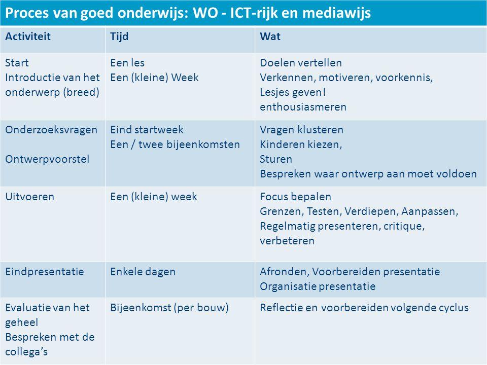 Proces van goed onderwijs: WO - ICT-rijk en mediawijs ActiviteitTijdWat Start Introductie van het onderwerp (breed) Een les Een (kleine) Week Doelen vertellen Verkennen, motiveren, voorkennis, Lesjes geven.