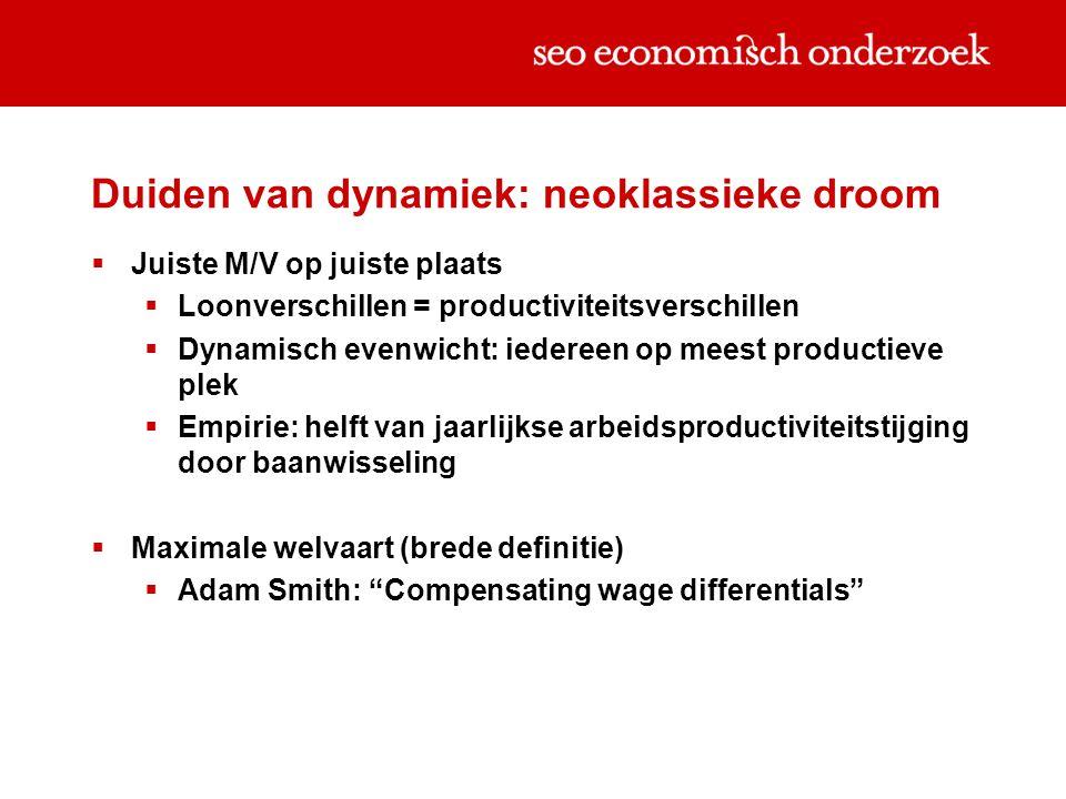 Duiden van dynamiek: neoklassieke droom  Juiste M/V op juiste plaats  Loonverschillen = productiviteitsverschillen  Dynamisch evenwicht: iedereen op meest productieve plek  Empirie: helft van jaarlijkse arbeidsproductiviteitstijging door baanwisseling  Maximale welvaart (brede definitie)  Adam Smith: Compensating wage differentials