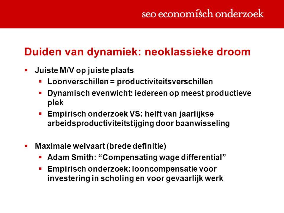 Duiden van dynamiek: neoklassieke droom  Juiste M/V op juiste plaats  Loonverschillen = productiviteitsverschillen  Dynamisch evenwicht: iedereen op meest productieve plek  Empirisch onderzoek VS: helft van jaarlijkse arbeidsproductiviteitstijging door baanwisseling  Maximale welvaart (brede definitie)  Adam Smith: Compensating wage differential  Empirisch onderzoek: looncompensatie voor investering in scholing en voor gevaarlijk werk