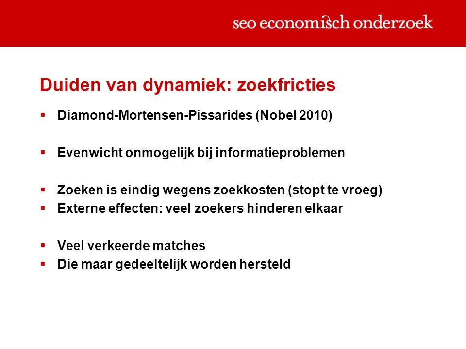 Duiden van dynamiek: zoekfricties  Diamond-Mortensen-Pissarides (Nobel 2010)  Evenwicht onmogelijk bij informatieproblemen  Zoeken is eindig wegens