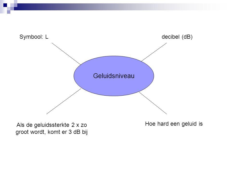 Geluidsniveau Symbool: L decibel (dB) Hoe hard een geluid is Als de geluidssterkte 2 x zo groot wordt, komt er 3 dB bij