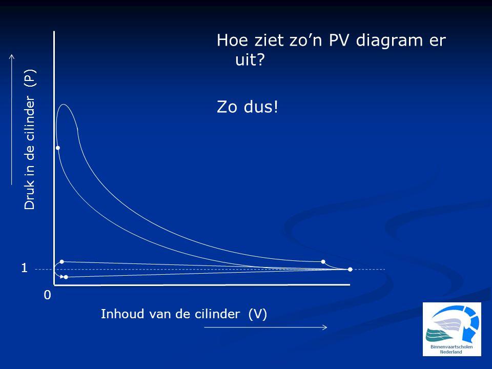 Druk in de cilinder (P) 1 0 Inhoud van de cilinder (V) Hoe ziet zo'n PV diagram er uit? Zo dus!