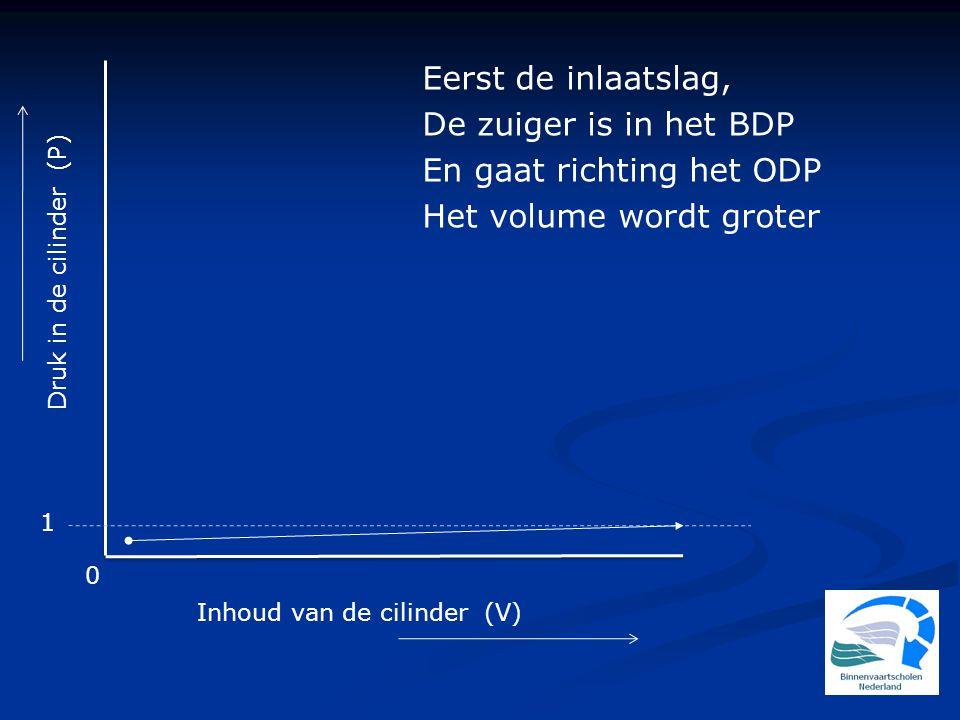 1 0 Inhoud van de cilinder (V) Eerst de inlaatslag, De zuiger is in het BDP En gaat richting het ODP Het volume wordt groter