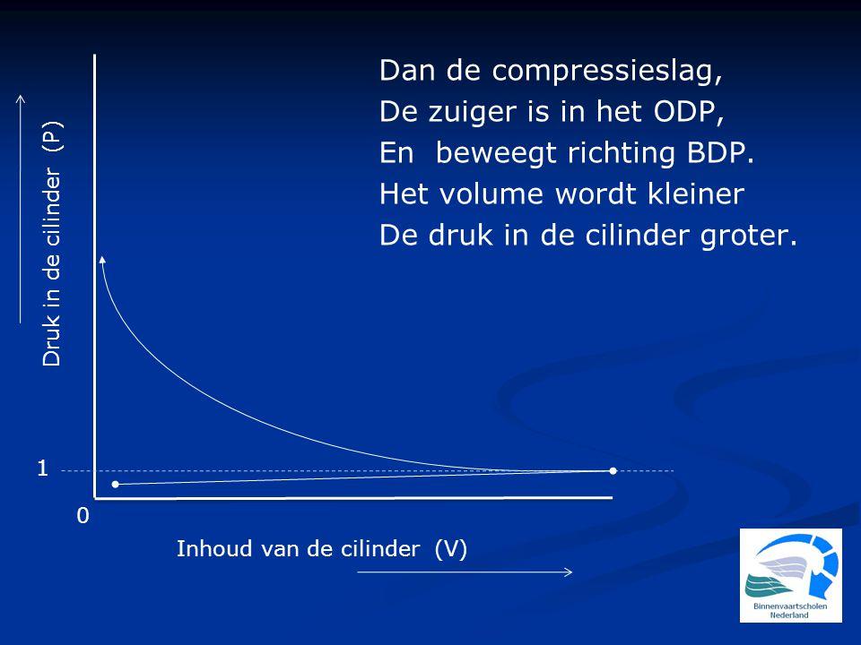 Druk in de cilinder (P) 1 0 Inhoud van de cilinder (V) Dan de compressieslag, De zuiger is in het ODP, En beweegt richting BDP. Het volume wordt klein