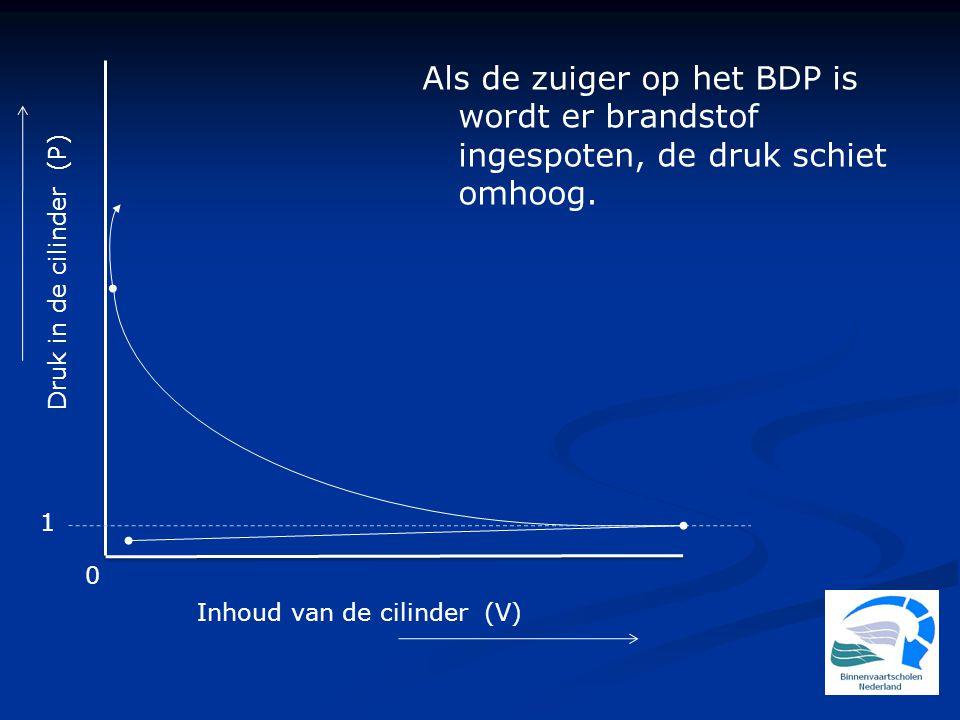 Druk in de cilinder (P) 1 0 Inhoud van de cilinder (V) Als de zuiger op het BDP is wordt er brandstof ingespoten, de druk schiet omhoog.