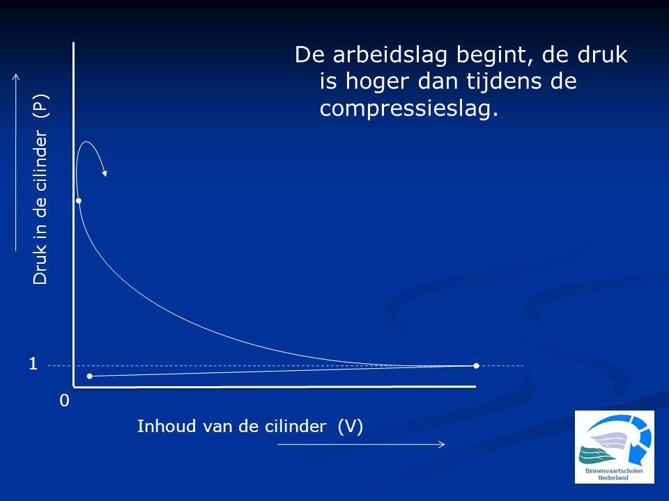Druk in de cilinder (P) 1 0 Inhoud van de cilinder (V) De arbeidslag begint, de druk is hoger dan tijdens de compressieslag.