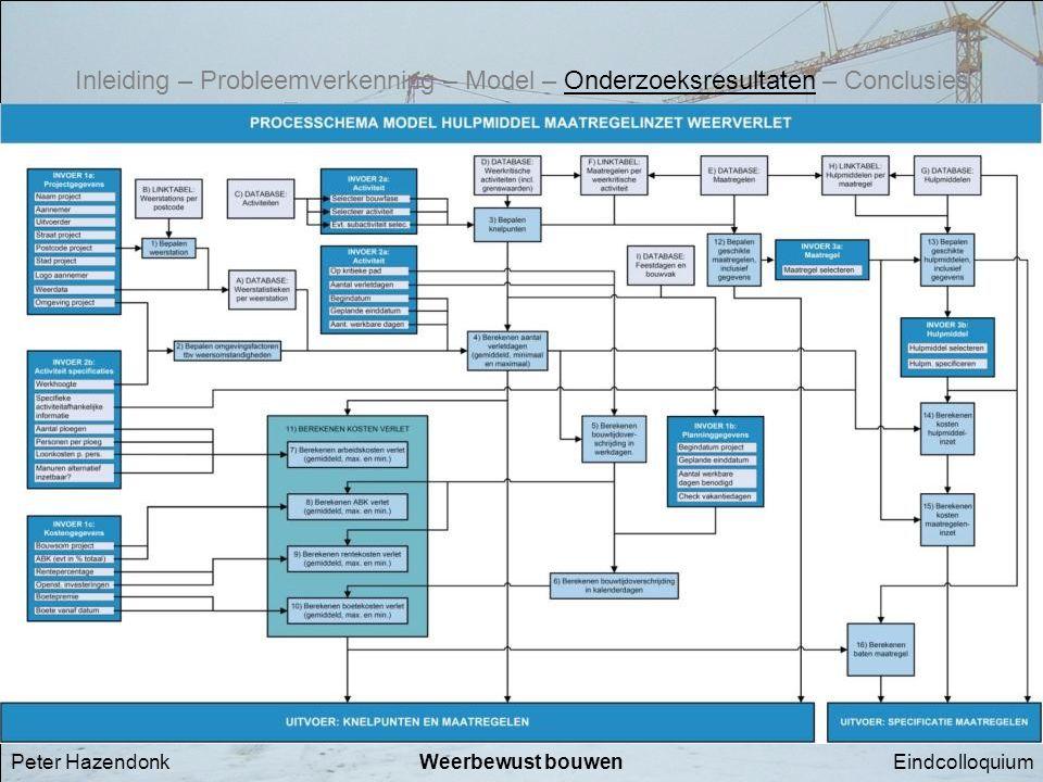 EindcolloquiumWeerbewust bouwenPeter Hazendonk Processchema Inleiding – Probleemverkenning – Model – Onderzoeksresultaten – Conclusies