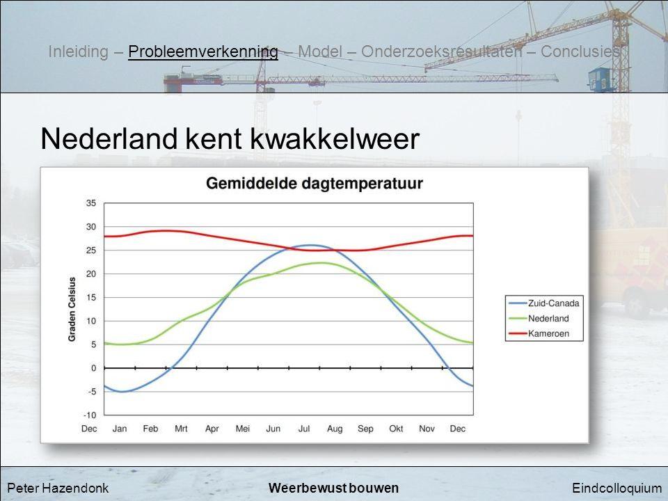 EindcolloquiumWeerbewust bouwenPeter Hazendonk Nederland kent kwakkelweer Inleiding – Probleemverkenning – Model – Onderzoeksresultaten – Conclusies