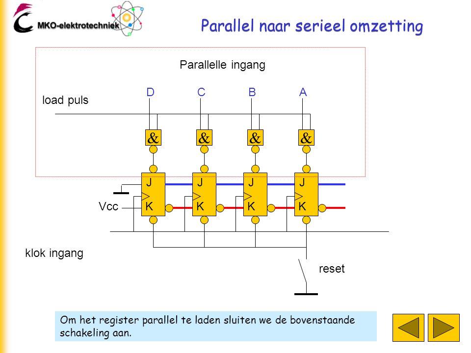 Parallel naar serieel omzetting Om het register parallel te laden sluiten we de bovenstaande schakeling aan. J K J K J K J K klok ingang D & C & B & A