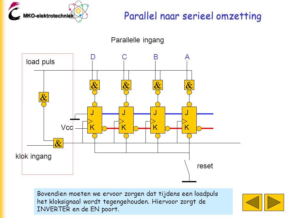 Parallel naar serieel omzetting Bovendien moeten we ervoor zorgen dat tijdens een loadpuls het kloksignaal wordt tegengehouden. Hiervoor zorgt de INVE