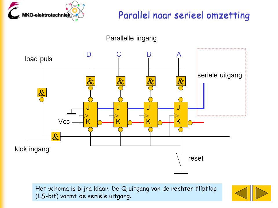 Parallel naar serieel omzetting Het schema is bijna klaar. De Q uitgang van de rechter flipflop (LS-bit) vormt de seriële uitgang. J K J K J K J K klo