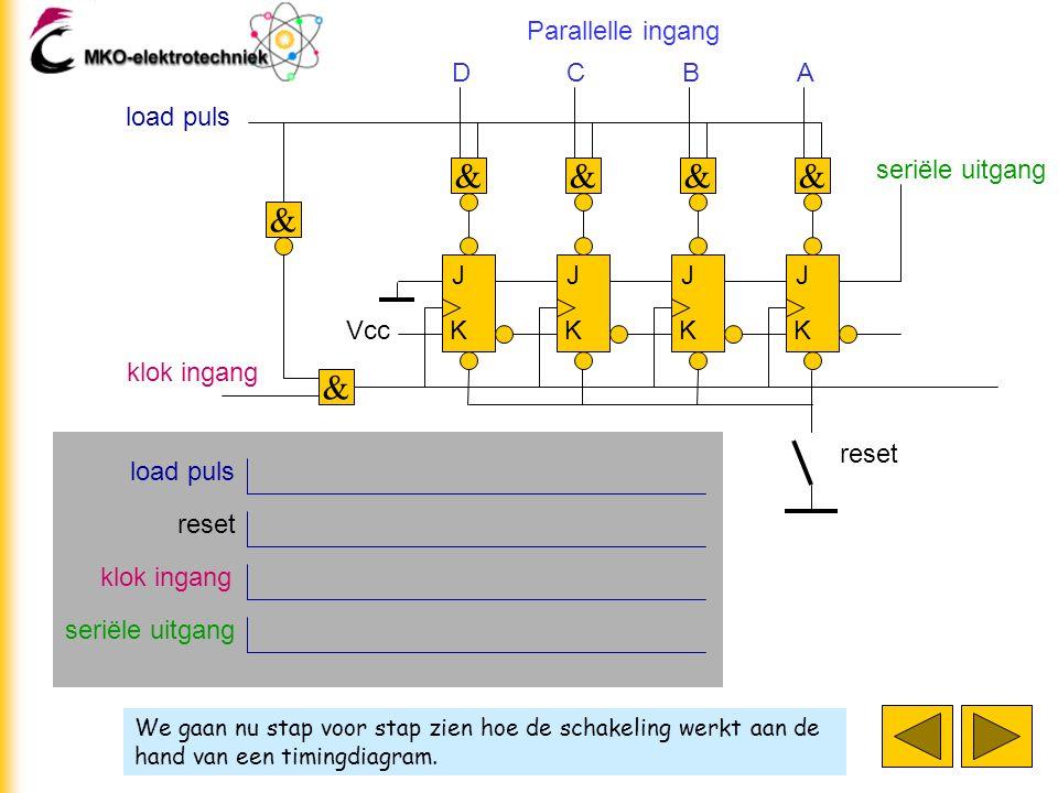 We gaan nu stap voor stap zien hoe de schakeling werkt aan de hand van een timingdiagram. J K J K J K J K klok ingang D & & C & B & A & load puls Para