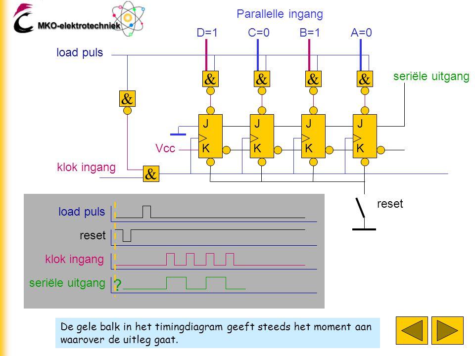 De gele balk in het timingdiagram geeft steeds het moment aan waarover de uitleg gaat. J K J K J K J K klok ingang D=1 & & C=0 & B=1 & A=0 & load puls