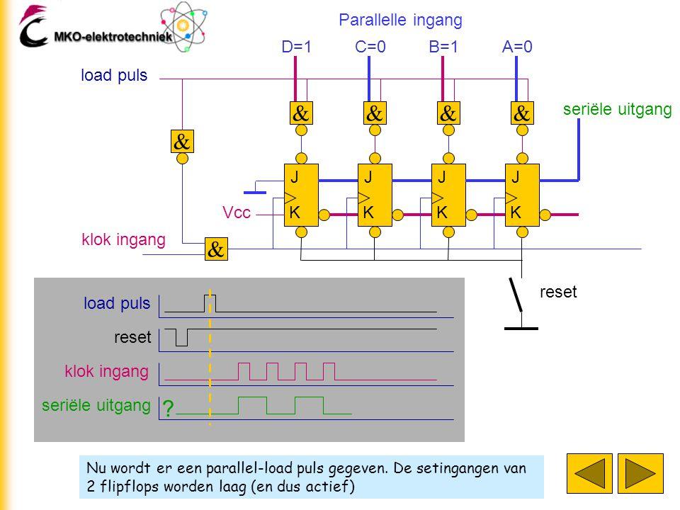 Nu wordt er een parallel-load puls gegeven. De setingangen van 2 flipflops worden laag (en dus actief) J K J K J K J K klok ingang D=1 & & C=0 & B=1 &