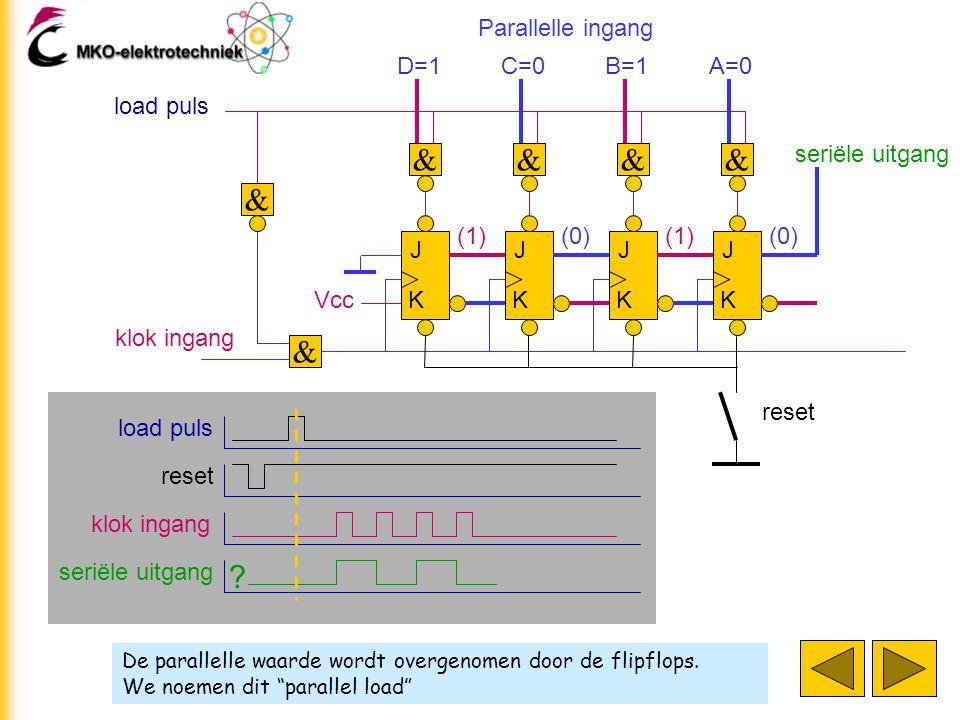 """De parallelle waarde wordt overgenomen door de flipflops. We noemen dit """"parallel load"""" J K J K J K J K klok ingang D=1 & & C=0 & B=1 & A=0 & load pul"""