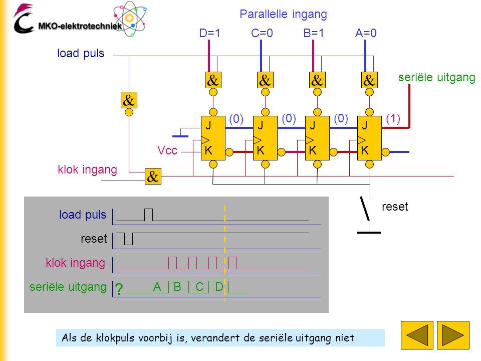Als de klokpuls voorbij is, verandert de seriële uitgang niet J K J K J K J K klok ingang D=1 & & C=0 & B=1 & A=0 & load puls Parallelle ingang & seri