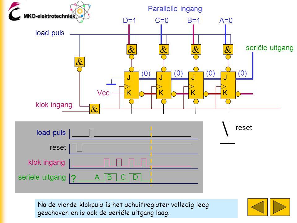 Na de vierde klokpuls is het schuifregister volledig leeg geschoven en is ook de seriële uitgang laag. J K J K J K J K klok ingang D=1 & & C=0 & B=1 &