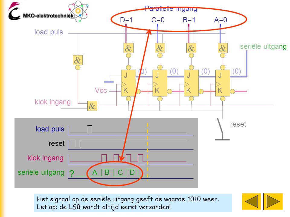 Het signaal op de seriële uitgang geeft de waarde 1010 weer. Let op: de LSB wordt altijd eerst verzonden! J K J K J K J K klok ingang D=1 & & C=0 & B=