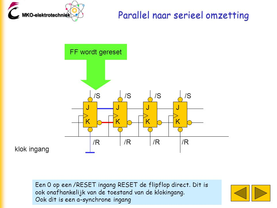 Als de klokpuls voorbij is, verandert de seriële uitgang niet J K J K J K J K klok ingang D=1 & & C=0 & B=1 & A=0 & load puls Parallelle ingang & seriële uitgang load puls seriële uitgang klok ingang reset .