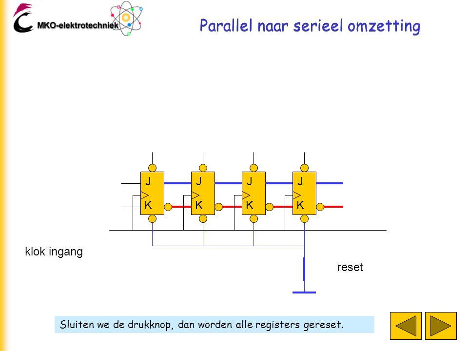 Parallel naar serieel omzetting Sluiten we de drukknop, dan worden alle registers gereset. J K J K J K J K klok ingang reset