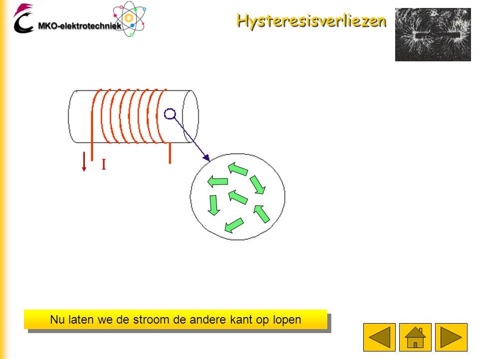 Hysteresisverliezen De kern blijft een beetje magnetisch. We noemen dit remanent magnetisme. Kijk naar de grafiek De kern blijft een beetje magnetisch