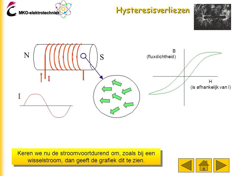 Hysteresisverliezen In de grafiek ziet dat er zo uit. S N I Luchtspoel Spoel met ijzer H (is afhankelijk van I) B (fluxdichtheid)